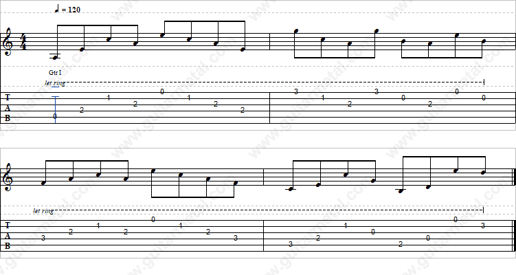 Guitar Tablature – All Over Backing Track